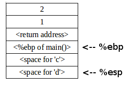 Stack layout during function call