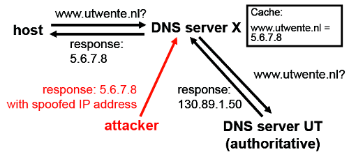 DNS cache poisonoing